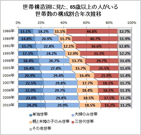 高齢者のみの世帯数(単独世帯+夫婦のみ世帯)は年々増加していく傾向